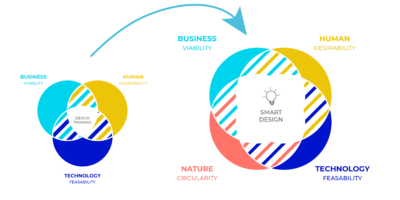 Switch from design thinking to eco-design