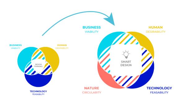 从设计思维切换到生态设计