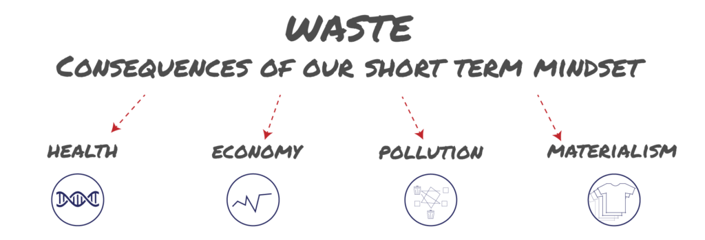 Waste, consequences of our short term thinking